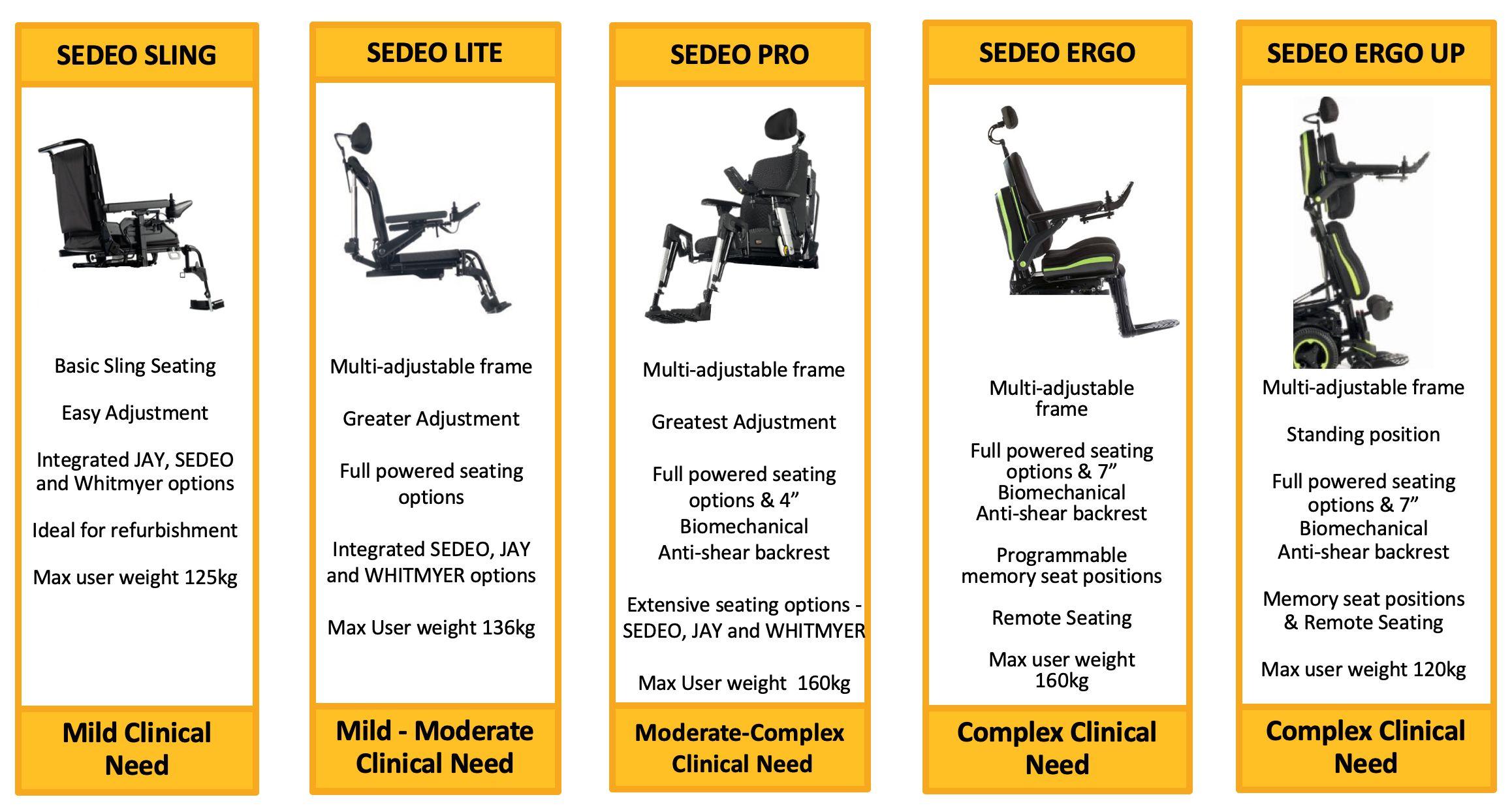 sedací systém SEDEO